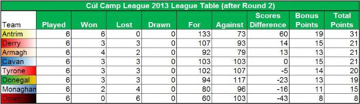 Day 2 League Table