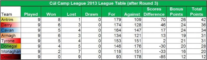 Cul Camp Day 3 league table.
