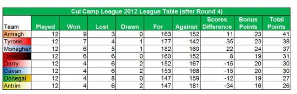 Cúl Camp league position after Day 4.